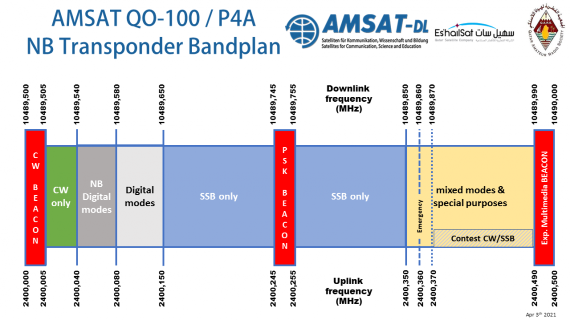 P4-A NB Transponder Band Plan and Operating Guidelines